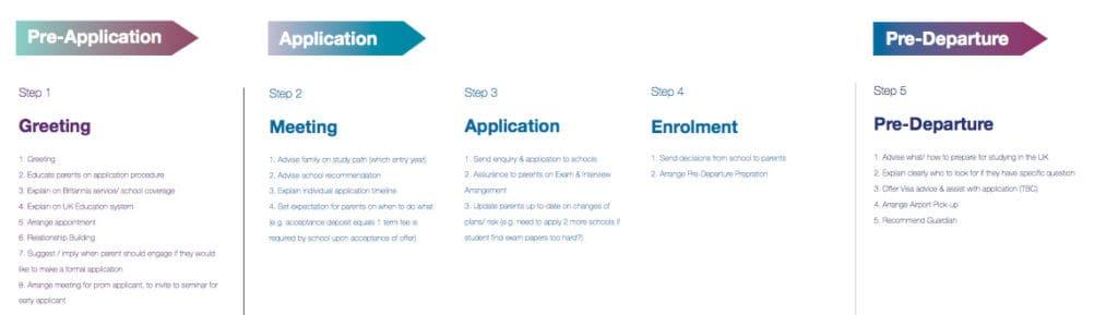 uk boarding school application process